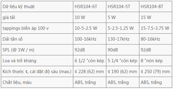 Thông số kỹ thuật của loa âm trần